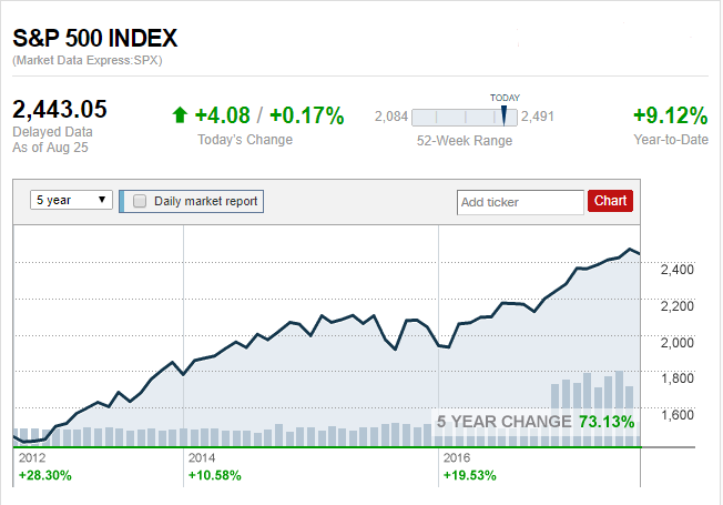 The S&P 500 as of 2012