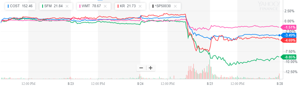 How $WMT $COST $SPM and $KR reacted after Amazon ($AMZN) finalizes Whole foods ($WFM) purchase. Courtesy of Yahoo finance.