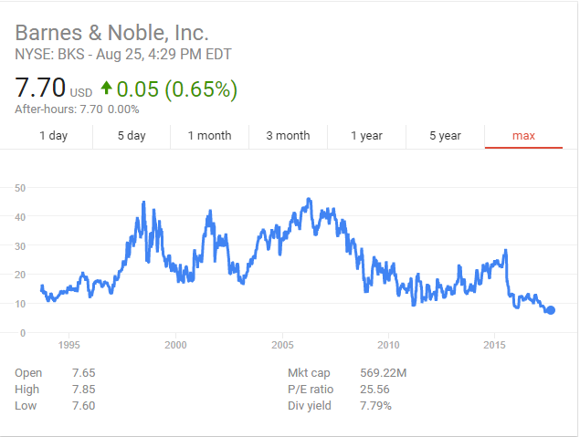 Barnes and Noble share price