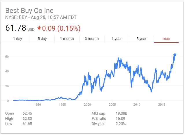 Best buy's share price
