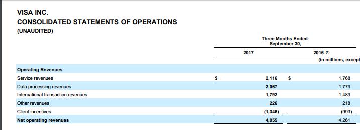 Visa earnings.PNG