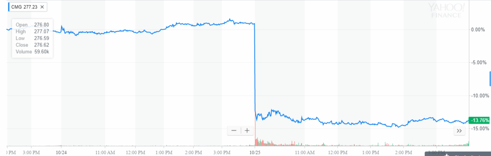 Chipotle share price.PNG