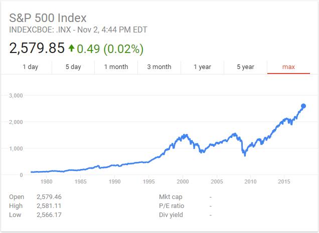 S&P 500 max.PNG
