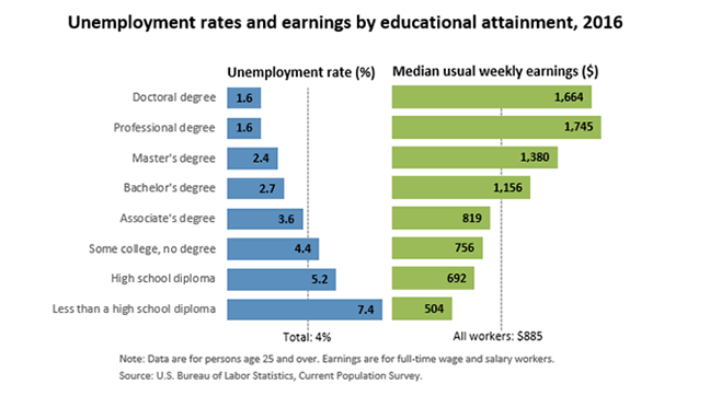Here's a cute chart on the correlation of the cash you make every week and the type of degree you hold (or don't hold.) Plus, the number of folks who are unemployed if they have (or don't have) their degree.