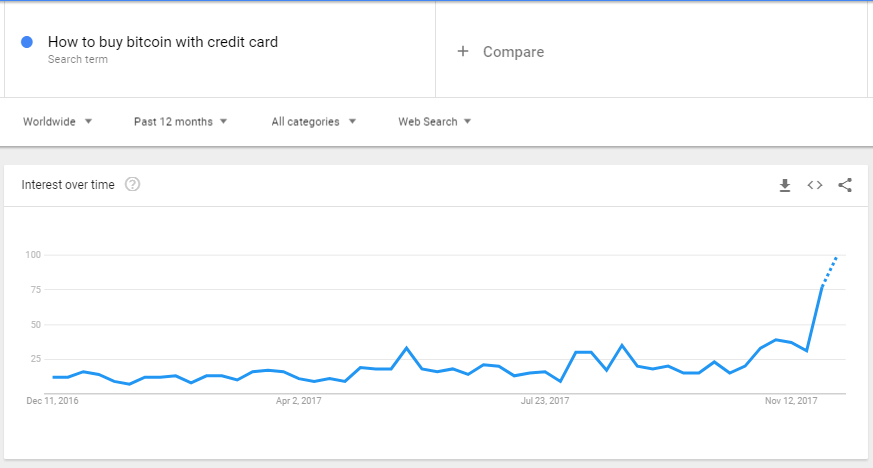 Search trends on using credit to purchase Bitcoin