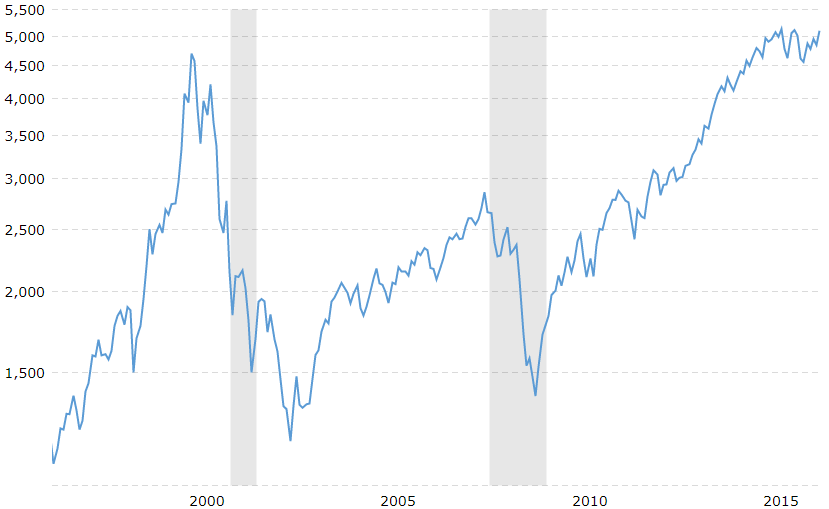 The recovery of the NASDAQ price 1 decade and 4 years later