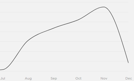 Graph of my pageviews the moment I created The Compounding Dollar