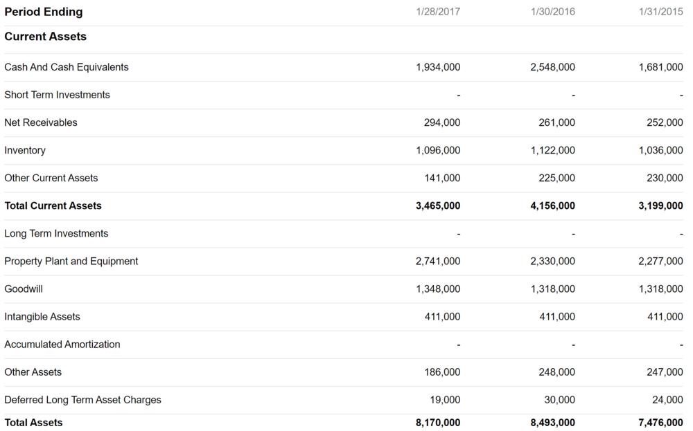 L brands balance sheet assets.PNG