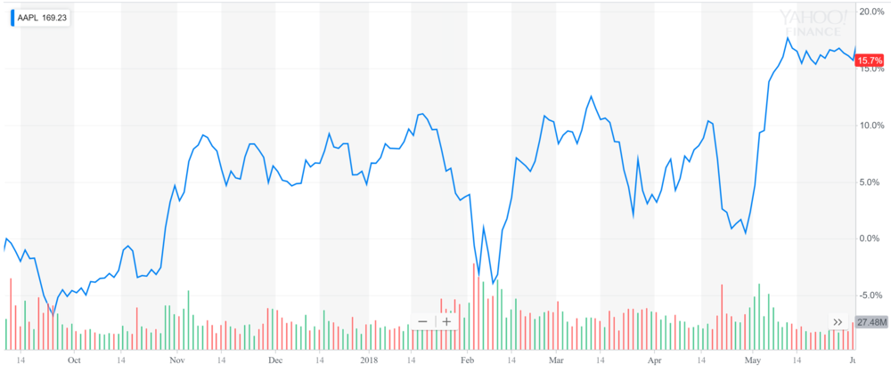 Apple chart in May.PNG
