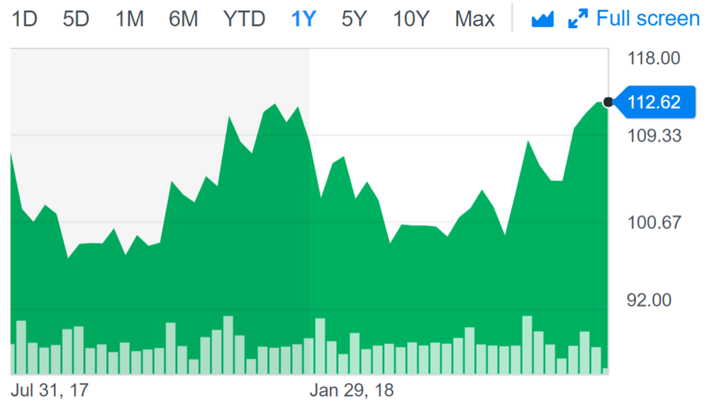 Disney share price.PNG
