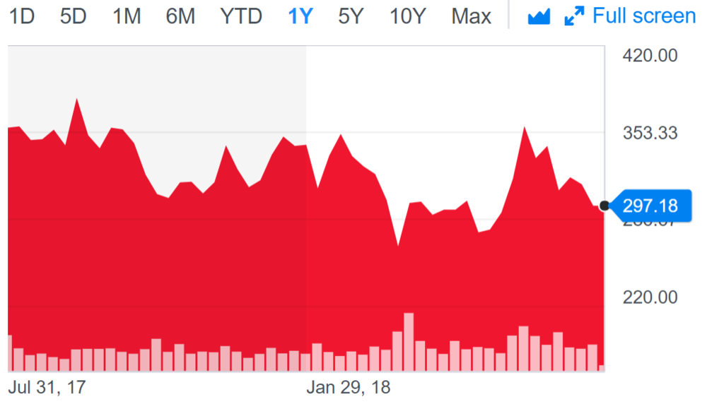 Tesla share price.PNG