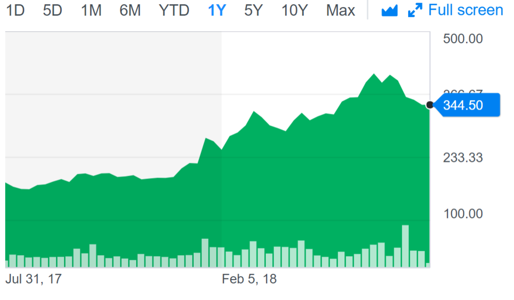 netflix share price.PNG