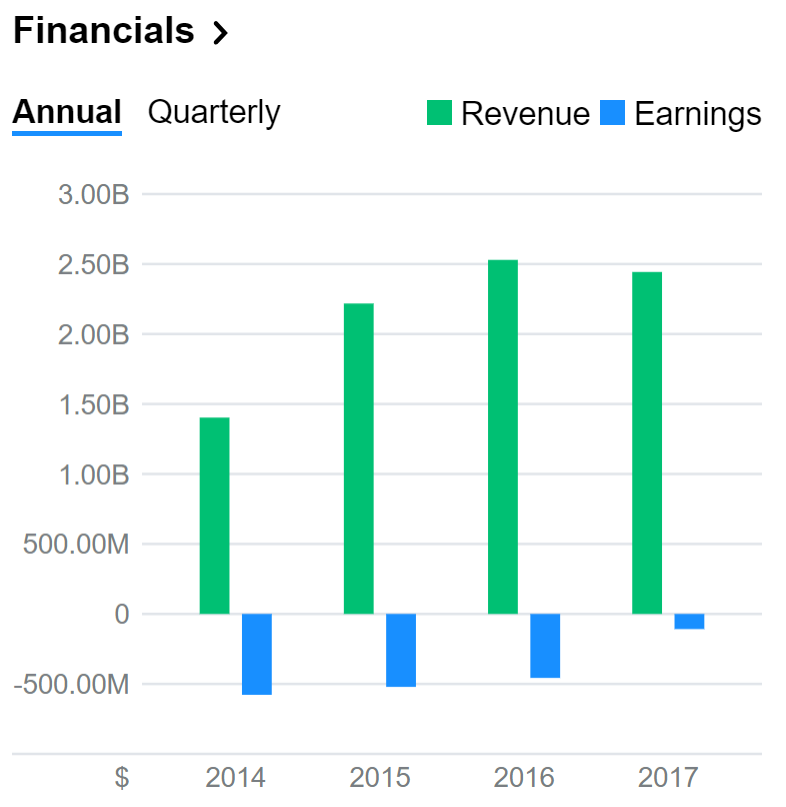 Twitter financials.PNG
