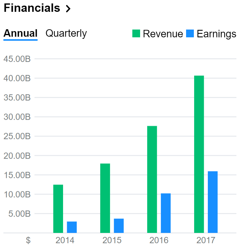 Facebook financials.PNG