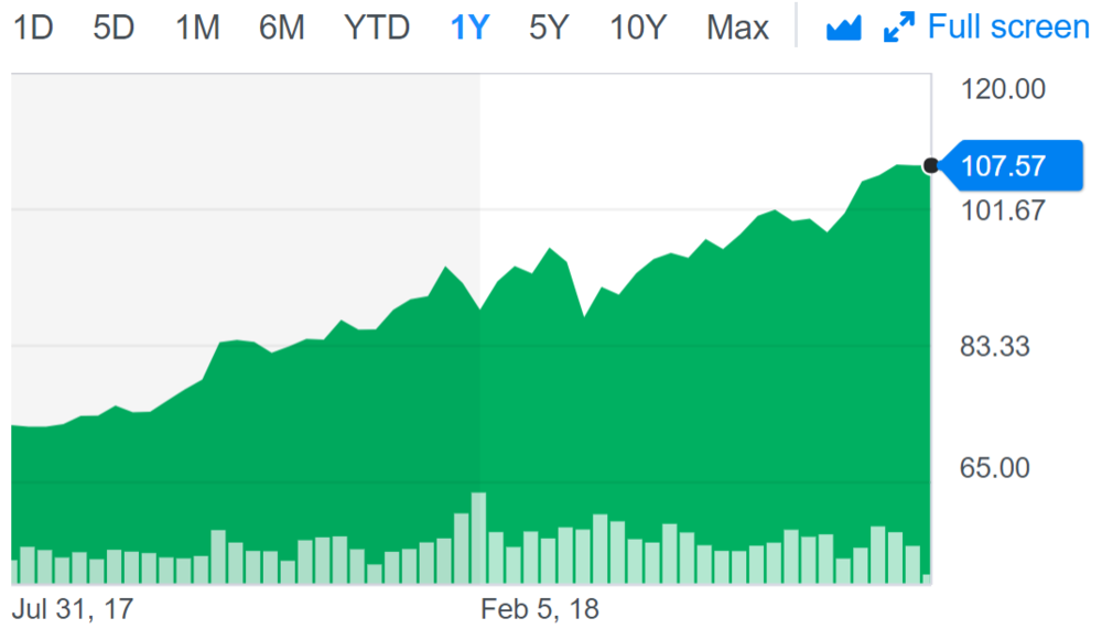 Microsoft share price.PNG