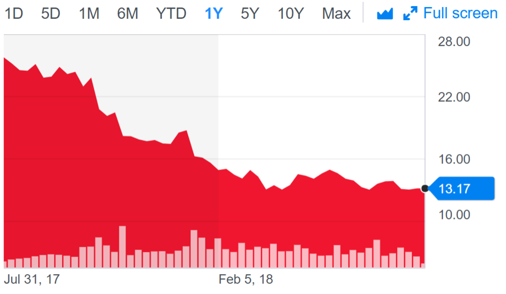 GE share price.PNG