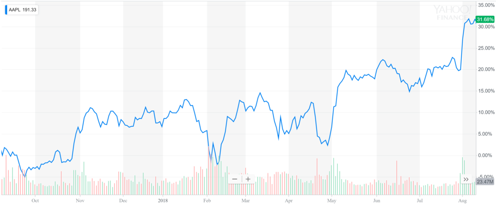 Apple share price.PNG
