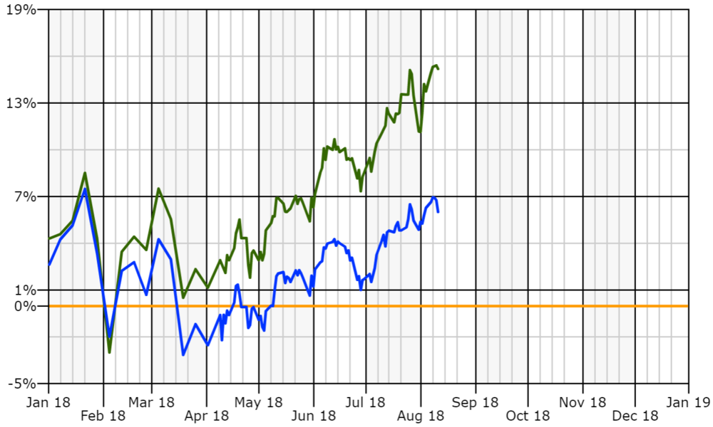 Portfolio vs S&P YTD.PNG