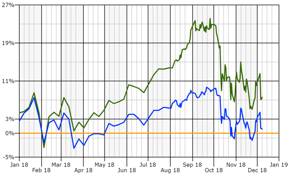 Portfolio vs S&P November.PNG