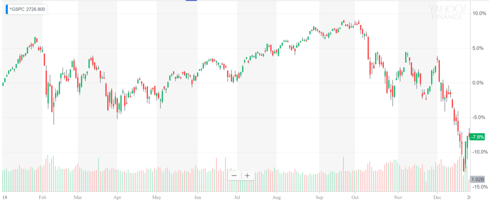 S&P YTD.PNG