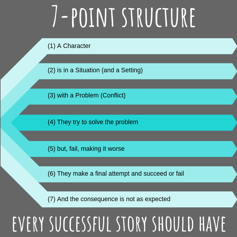 7-point structure.png