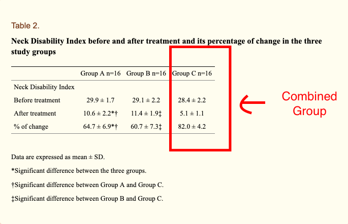 Table from Muhammed et al 2019 Post-treatment NDI was significantly lower in Group C compared to the other two groups (p<0.001) and was comparable in groups A and B (p=1.000). The percentage drop of NDI was significantly higher in Group C compared to the other two groups (p<0.874), but the magnitude of NDI drop was comparable between Groups A and B (p=1.000, Table 2).