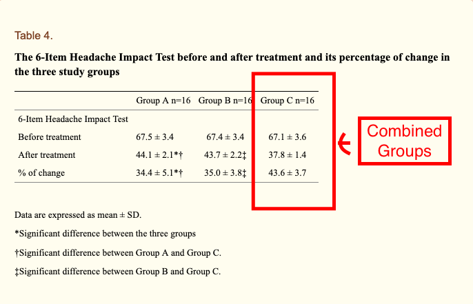 Table from Muhammed et al 2019 HIT-6 was comparable in the three groups (p=0.936), and decreased significantly after treatment in all the three groups (p<0.001 for all comparisons). After treatment, it became significantly lower in group C compared to the other two groups (p<0.001) and was comparable in groups A and B (p=1.000). The percentage decrease of HIT-6 was significantly higher in group C compared to the other two groups (p<0.001), while it was comparable between Groups A and B (p=1.000).
