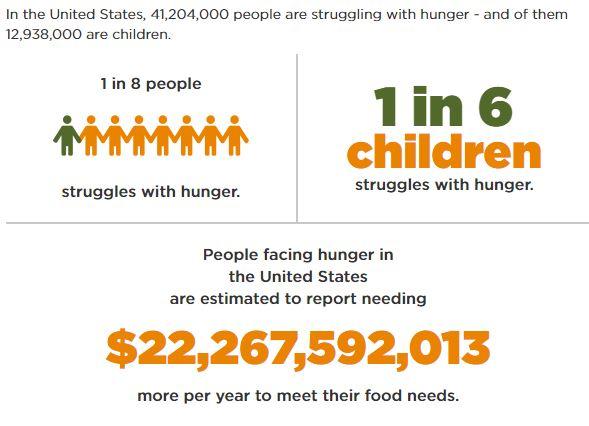 Source: Feeding America