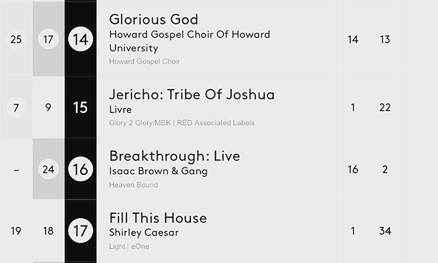 #TGBTG We have moved to #16 on Billboards Top 30 Gospel Charts‼️Our debut album #breakthroughlive  is #amazing 💯 Have you gotten your copy yet? #linkinbio #newmusic #billboards #IsaacBrownGANG #indieartist #stellarawardsweekend #theblueprintagency