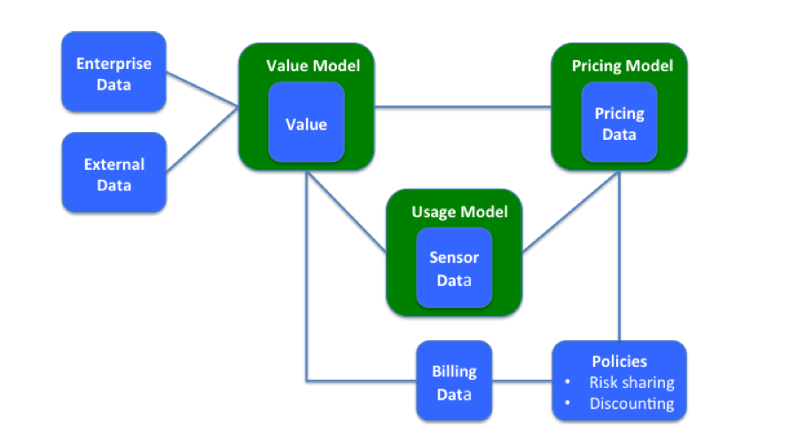 Models and Pricing for IoT