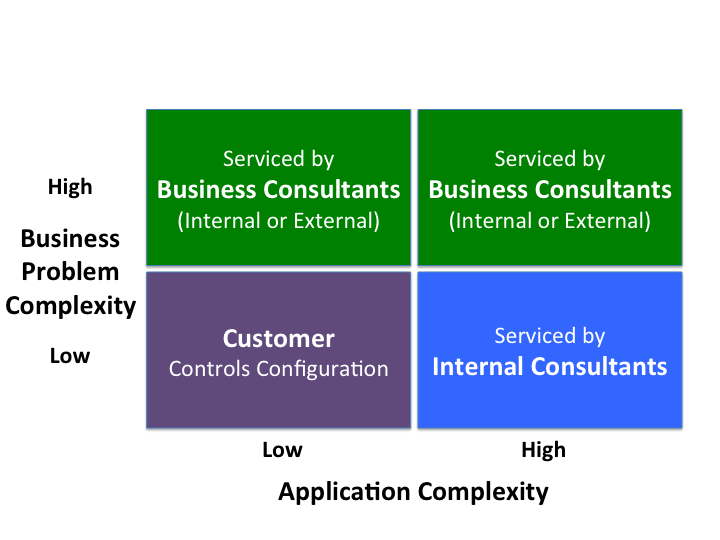 Business vs. Application Complexity