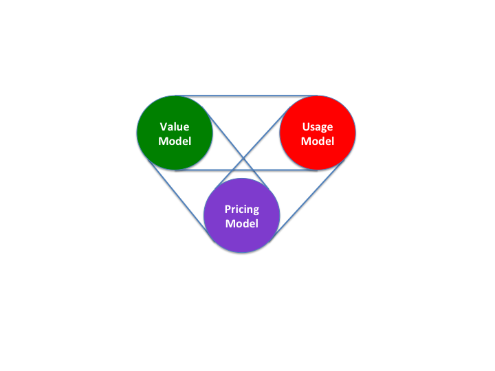 Value Usage Pricing Data Integration