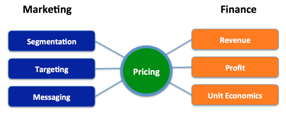 Pricing Connects Marketing and Fincne