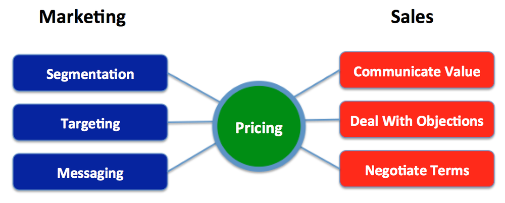 Pricing Connects Marketing and Sales