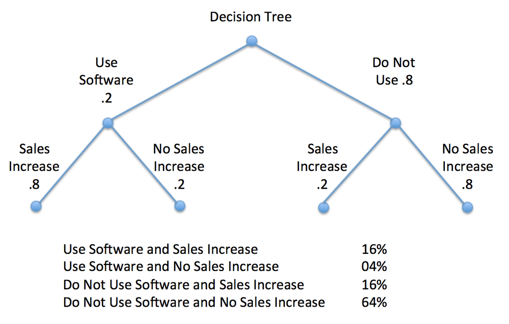 Bayesian Decision Tree for Sales Scenario