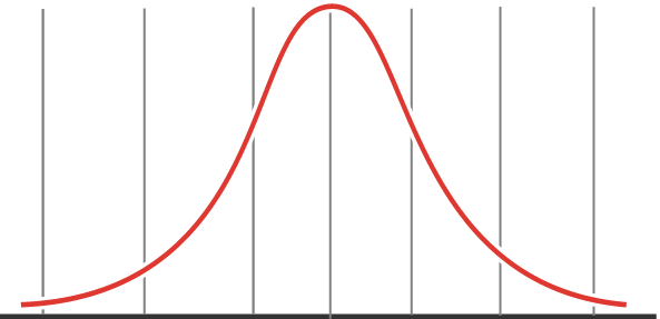 Normal (Bell) Distribution