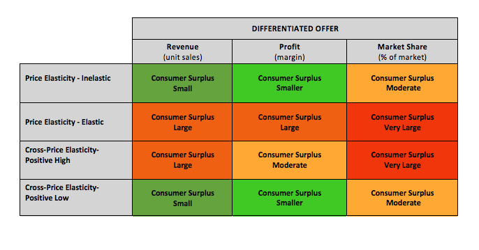 Figure: Consumer surplus for a differentiated offer in different contexts.