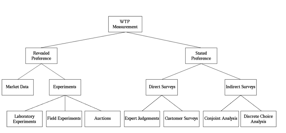 Ways to Estimate WTP from Breidert et al. 2006