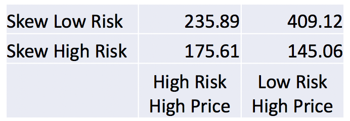 Results by Risk Distribution and Pricing Strategy
