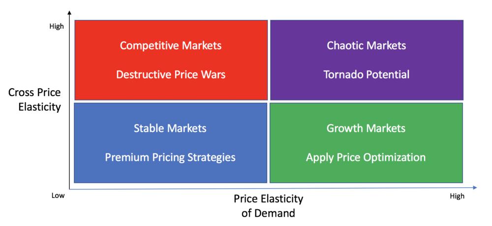 Interactions between cross-price elasticity and price elasticity of demand
