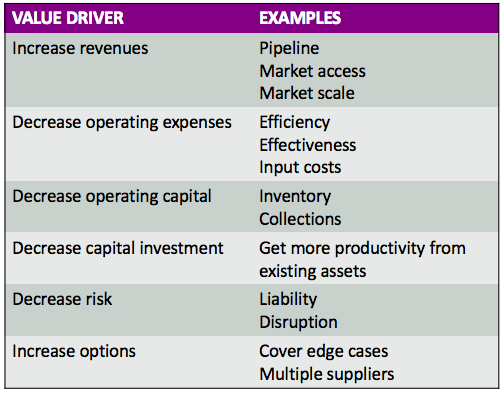 Ibbaka Summary of Economic Value Drivers