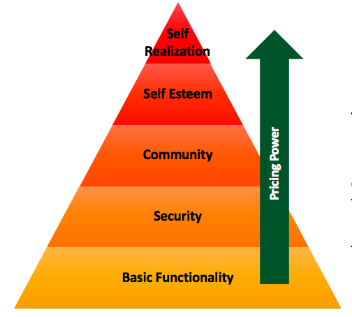 Ibbaka Summary of Emotional Value Drivers leveraging Maslow's Hierachy of Needs