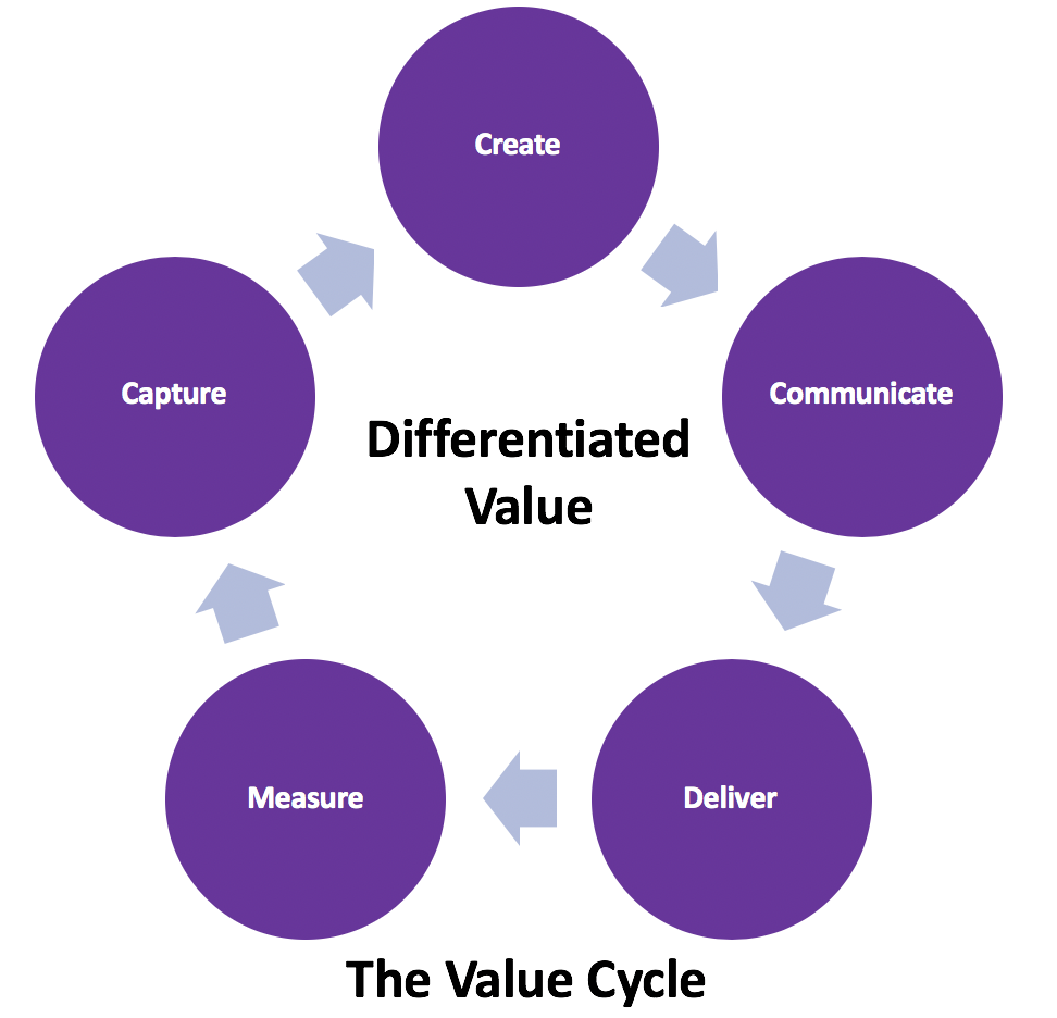 The Value Innovation Cycle