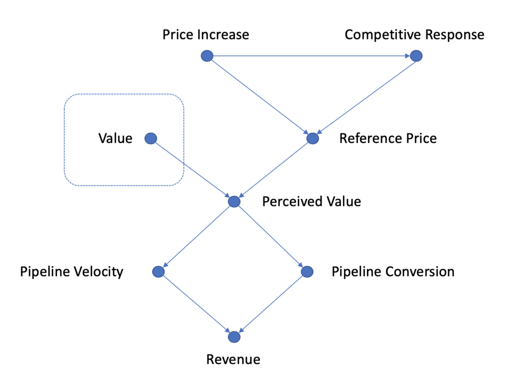 Simple model of a price increase