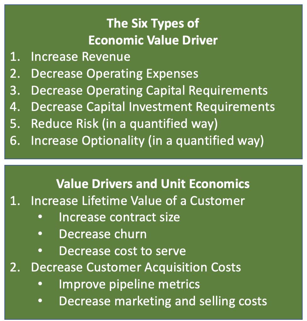 Types of Economic Value Driver