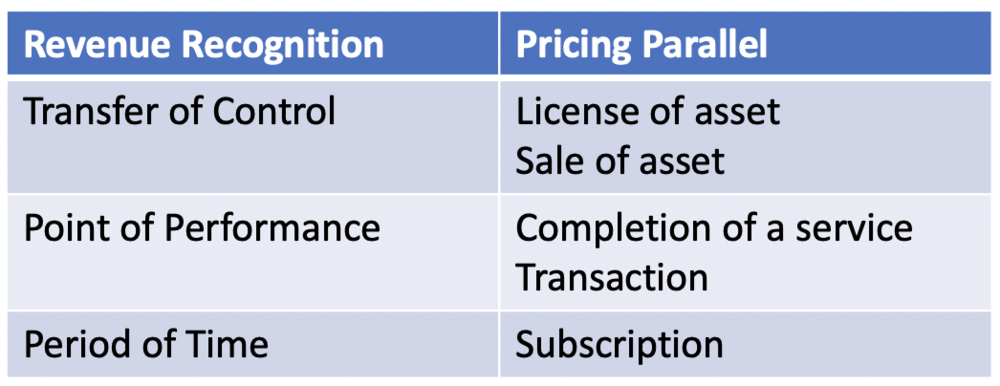 Aligning pricing and revenue recognition