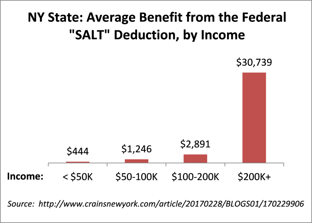 NY-SALT chart by income.png