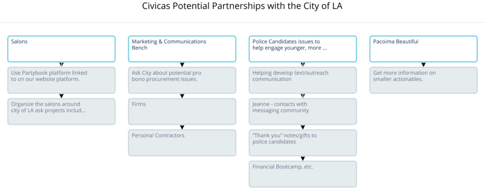 Civicas Potential Partnerships w City of LA.png