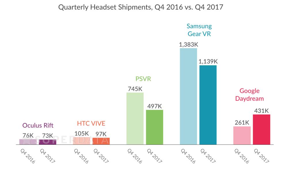 SuperData_ VR Q4 shipments 2016 2017.png