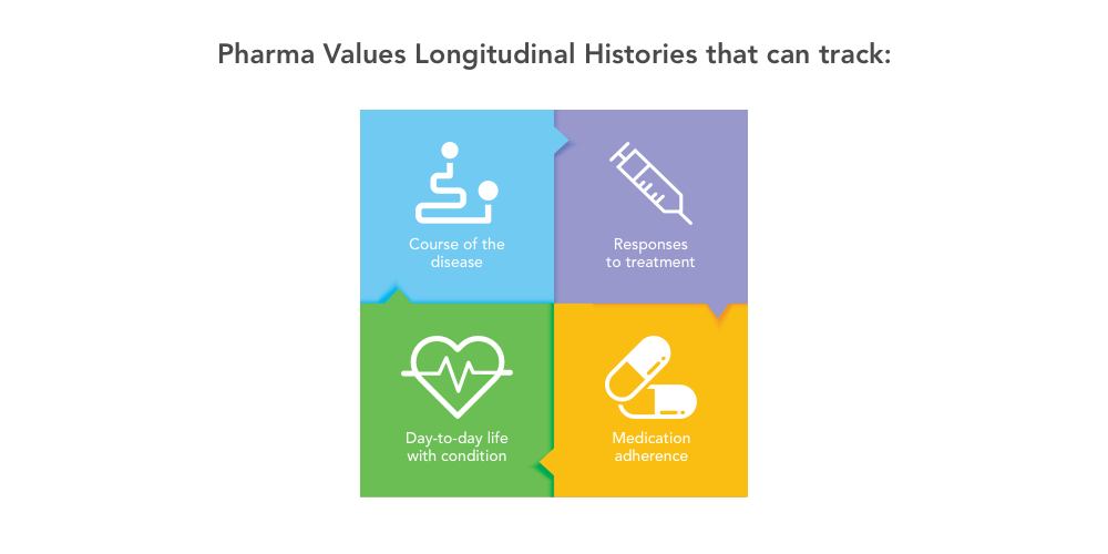 Pharma Values Longitudinal Historis that can track.jpg